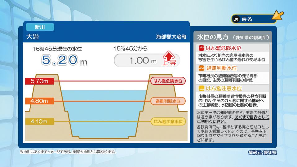 データ放送(河川水位情報-詳細)